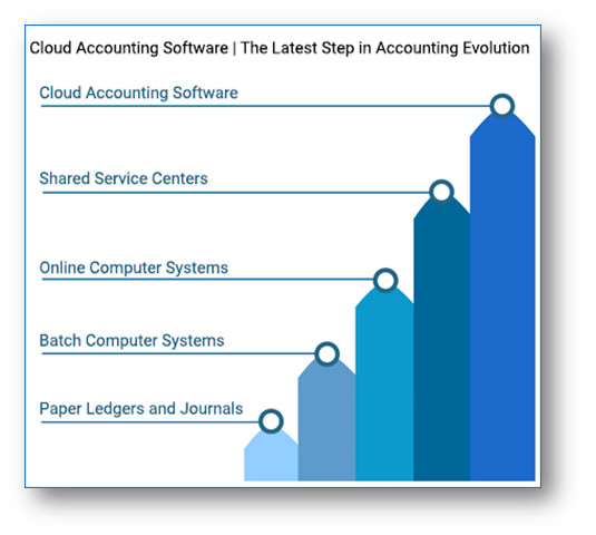 Chart Progression of accounting software