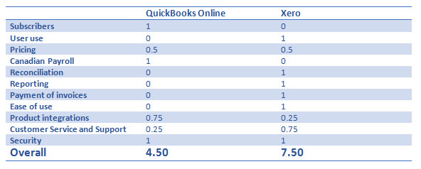 Xero vs QuickBooks(QBO) - The Battle of Cloud Accounting